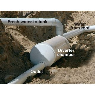 In-Ground Water Diverter