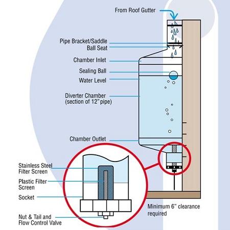 12 Quot Wall Mount First Flush Diverter Barr Plastics Inc